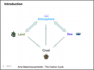 Carbon Cycle, a short overview